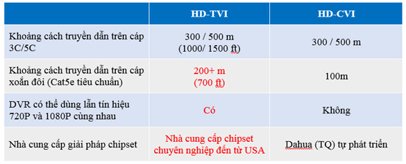 so sánh tvi vs cvi