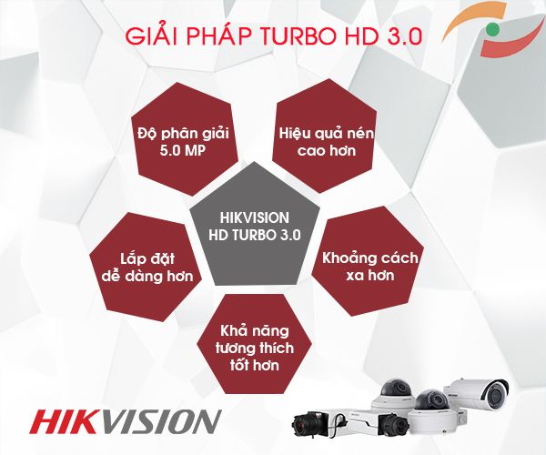 Hikvision Turbo,công nghê camera Turbo